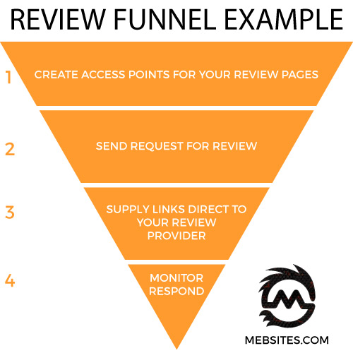 Review Funnel Creation
